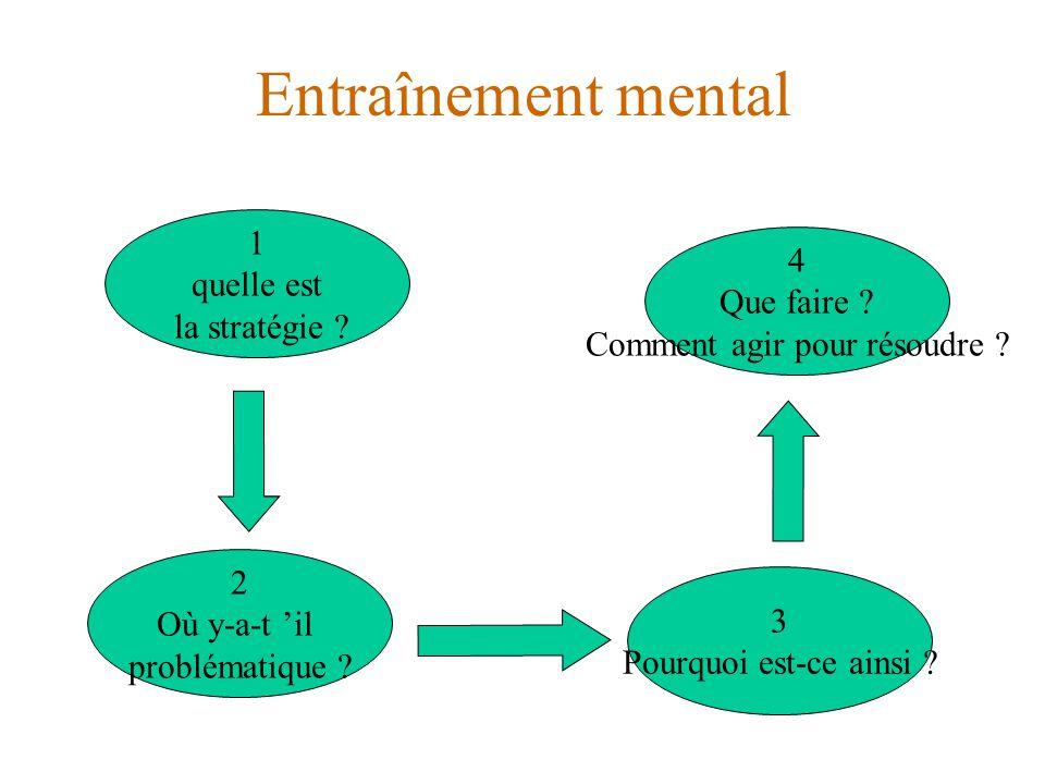 Entraînement mental 4 Que faire ? Comment agir pour résoudre ? 3 Pourquoi est-ce ainsi ? 1 quelle est la stratégie ? 2 Où y-a-t 'il problématique ?