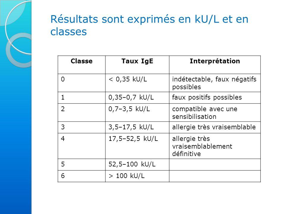 Résultats sont exprimés en kU/L et en classes ClasseTaux IgEInterprétation 0< 0,35 kU/Lindétectable, faux négatifs possibles 10,35–0,7 kU/Lfaux positifs possibles 20,7–3,5 kU/Lcompatible avec une sensibilisation 33,5–17,5 kU/Lallergie très vraisemblable 417,5–52,5 kU/Lallergie très vraisemblablement définitive 552,5–100 kU/L 6> 100 kU/L