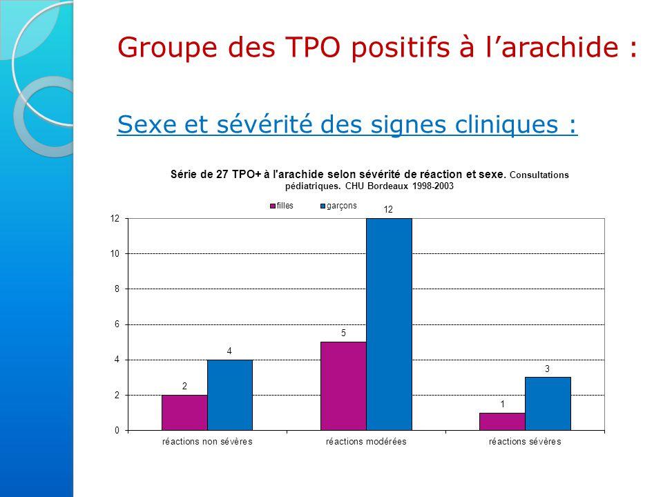 Groupe des TPO positifs à l'arachide : Sexe et sévérité des signes cliniques : - moyenne d'âge au moment du test est de 5,35 ans (avec un écart type de 2,47 ans) - sexe ratio M/F de 2,37.