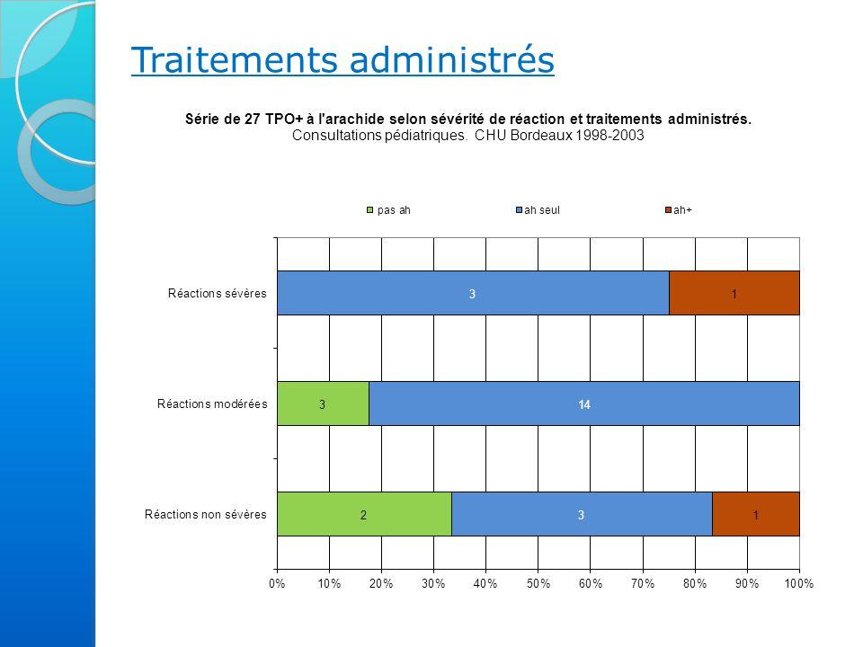 Traitements administrés Parmi les 27 TPO positifs à l'arachide, on observe que : dans 18,5% des cas, les manifestations n'ont pas conduit à l'administration d'un antihistaminique.