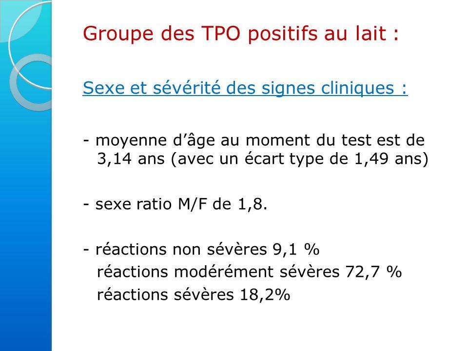 Groupe des TPO positifs au lait : Sexe et sévérité des signes cliniques : - moyenne d'âge au moment du test est de 3,14 ans (avec un écart type de 1,49 ans) - sexe ratio M/F de 1,8.
