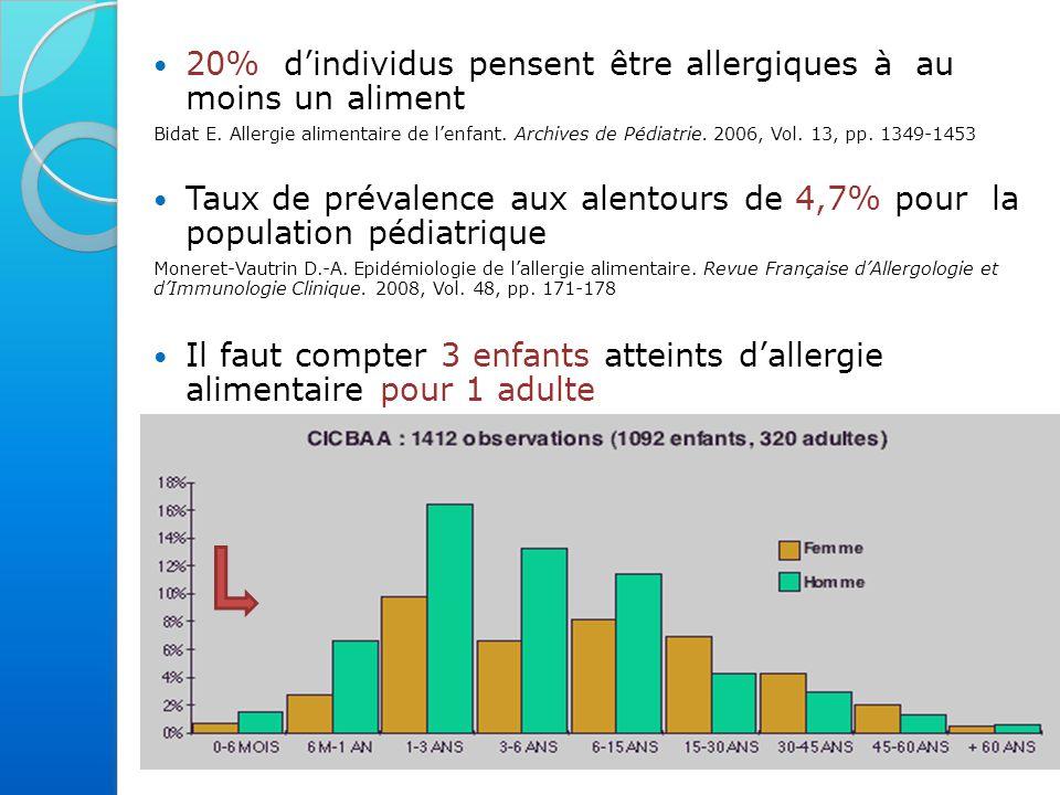 20% d'individus pensent être allergiques à au moins un aliment Bidat E.