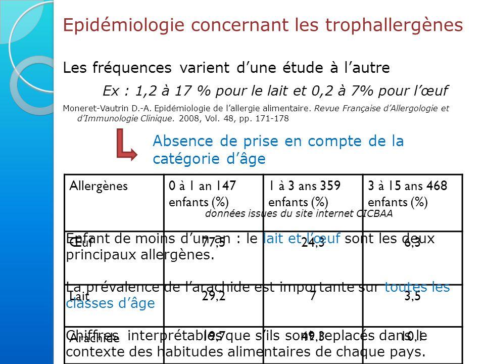 Epidémiologie concernant les trophallergènes Les fréquences varient d'une étude à l'autre Ex : 1,2 à 17 % pour le lait et 0,2 à 7% pour l'œuf Moneret-Vautrin D.-A.