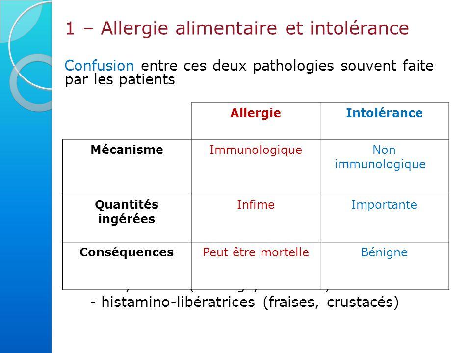 1 – Allergie alimentaire et intolérance Confusion entre ces deux pathologies souvent faite par les patients Intolérance alimentaire : baisser la consommation Allergie alimentaire : éviction totale nécessaire Certains aliments à l'origine de « fausses » allergies alimentaires riches en certaines amines - l'histamine (charcuterie, vin, poissons) - la tyramine (fromage, chocolat) - histamino-libératrices (fraises, crustacés) AllergieIntolérance MécanismeImmunologiqueNon immunologique Quantités ingérées InfimeImportante ConséquencesPeut être mortelleBénigne