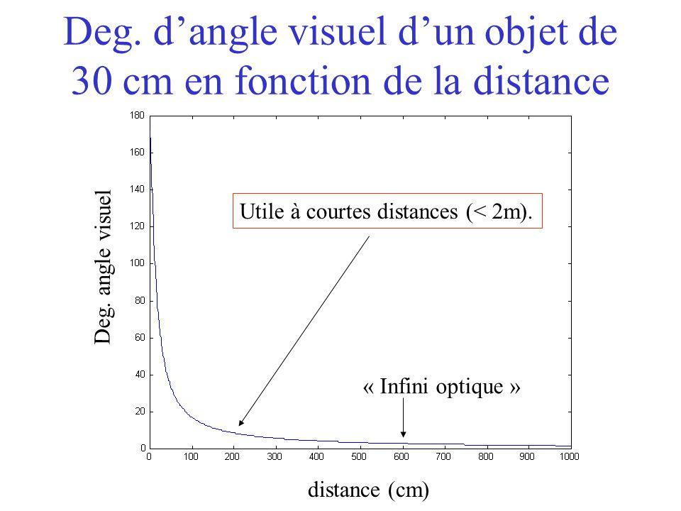 Deg. d'angle visuel d'un objet de 30 cm en fonction de la distance distance (cm) Deg. angle visuel « Infini optique » Utile à courtes distances (< 2m)