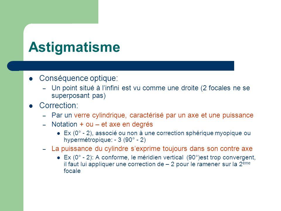 Astigmatisme Conséquence optique: – Un point situé à l'infini est vu comme une droite (2 focales ne se superposant pas) Correction: – Par un verre cyl