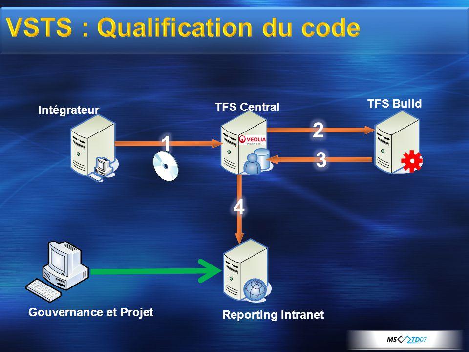 Intégrateur TFS Central TFS Build Reporting Intranet Gouvernance et Projet