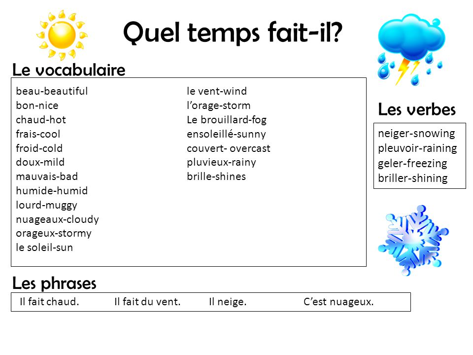 Quel temps fait-il? Le vocabulaire Les phrases Les verbes neiger-snowing pleuvoir-raining geler-freezing briller-shining beau-beautiful bon-nice chaud