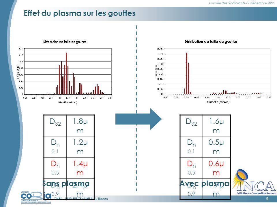 CNRS – UNIVERSITE et INSA de Rouen Journée des doctorants – 7 décembre 2006 9 Effet du plasma sur les gouttes D 32 1.8μ m D n 0.1 1.2μ m D n 0.5 1.4μ