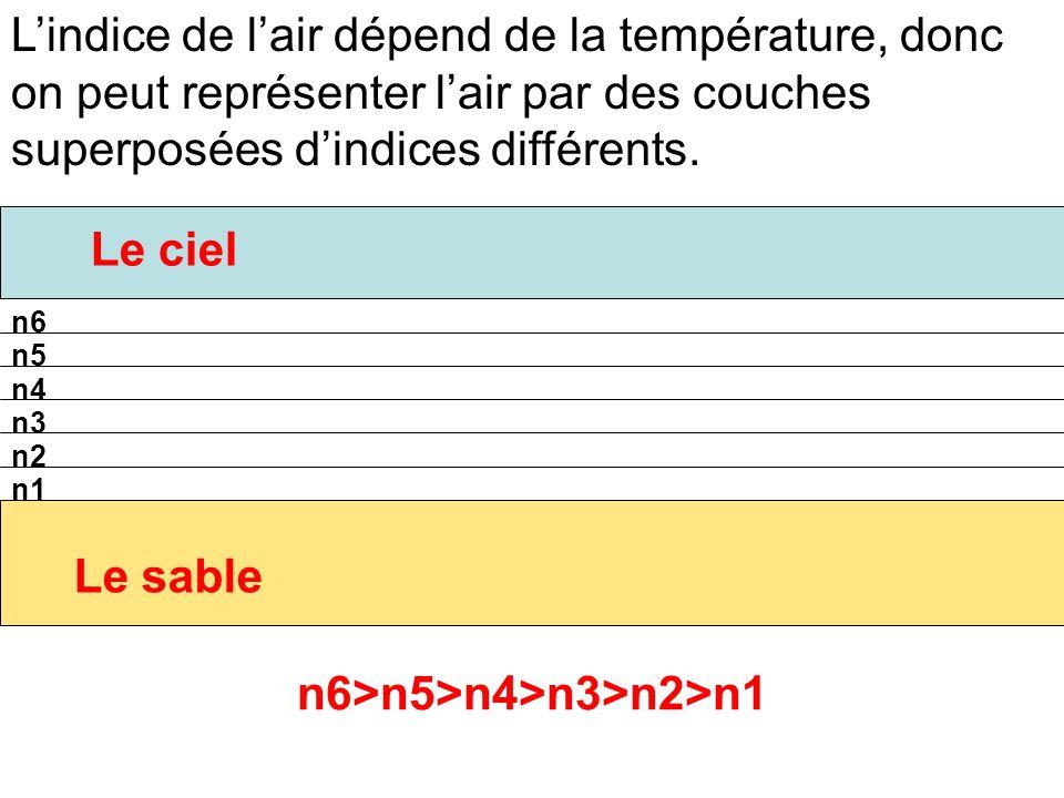 L'indice de l'air dépend de la température, donc on peut représenter l'air par des couches superposées d'indices différents. n6 n5 n4 n3 n2 n1 Le ciel