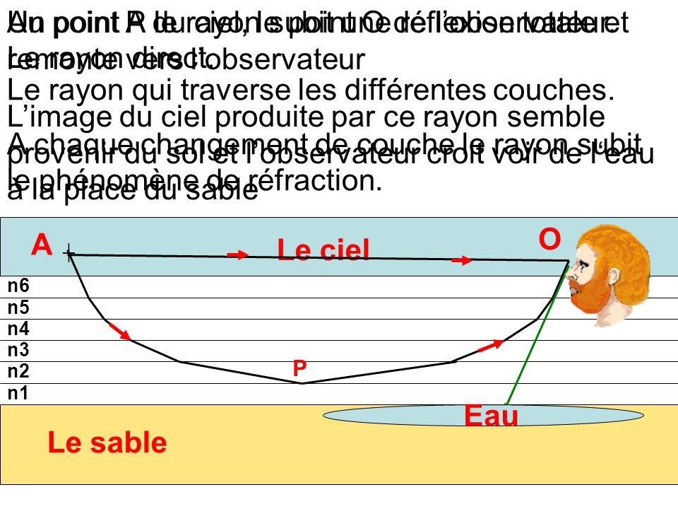 Un point A du ciel, le point O de l'observateur. n6 n5 n4 n3 n2 n1 Le ciel Le sable A Le rayon direct. O ┼ Le rayon qui traverse les différentes couch