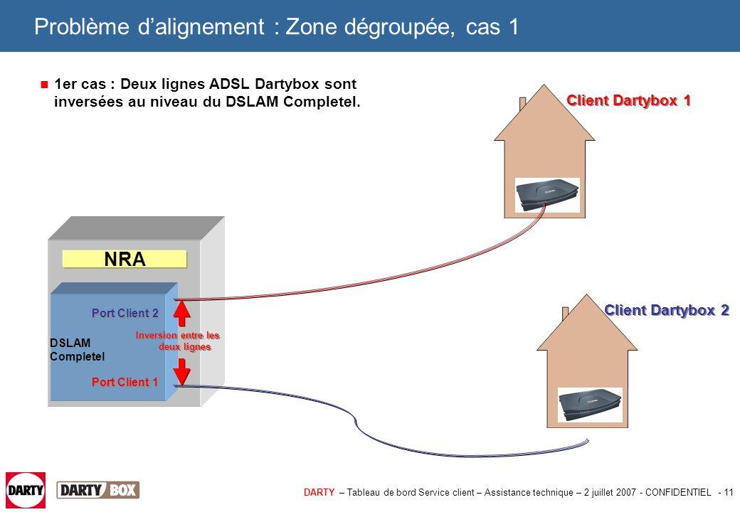 DARTY – Tableau de bord Service client – Assistance technique – 2 juillet 2007 - CONFIDENTIEL - 11 Problème d'alignement : Zone dégroupée, cas 1 1er c