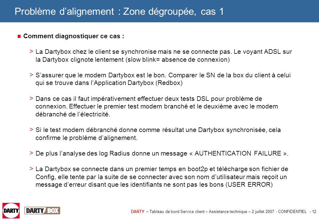 DARTY – Tableau de bord Service client – Assistance technique – 2 juillet 2007 - CONFIDENTIEL - 12 Problème d'alignement : Zone dégroupée, cas 1 Comme