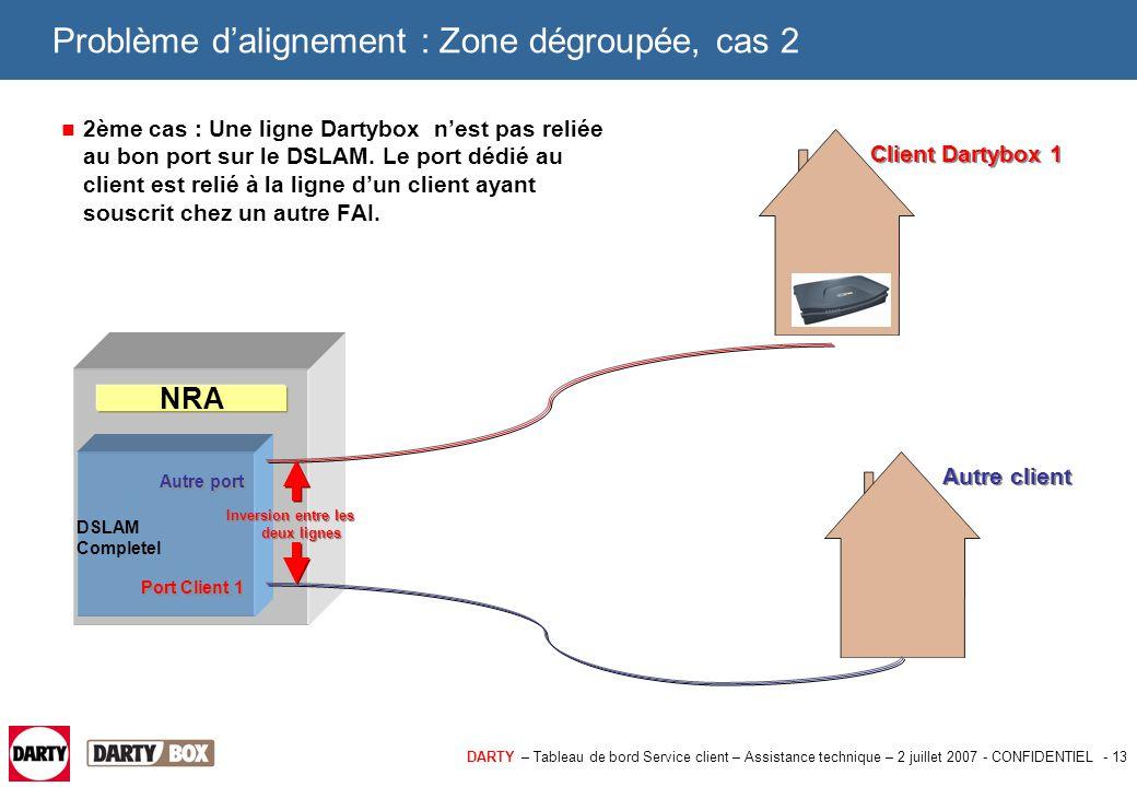 DARTY – Tableau de bord Service client – Assistance technique – 2 juillet 2007 - CONFIDENTIEL - 13 Problème d'alignement : Zone dégroupée, cas 2 2ème
