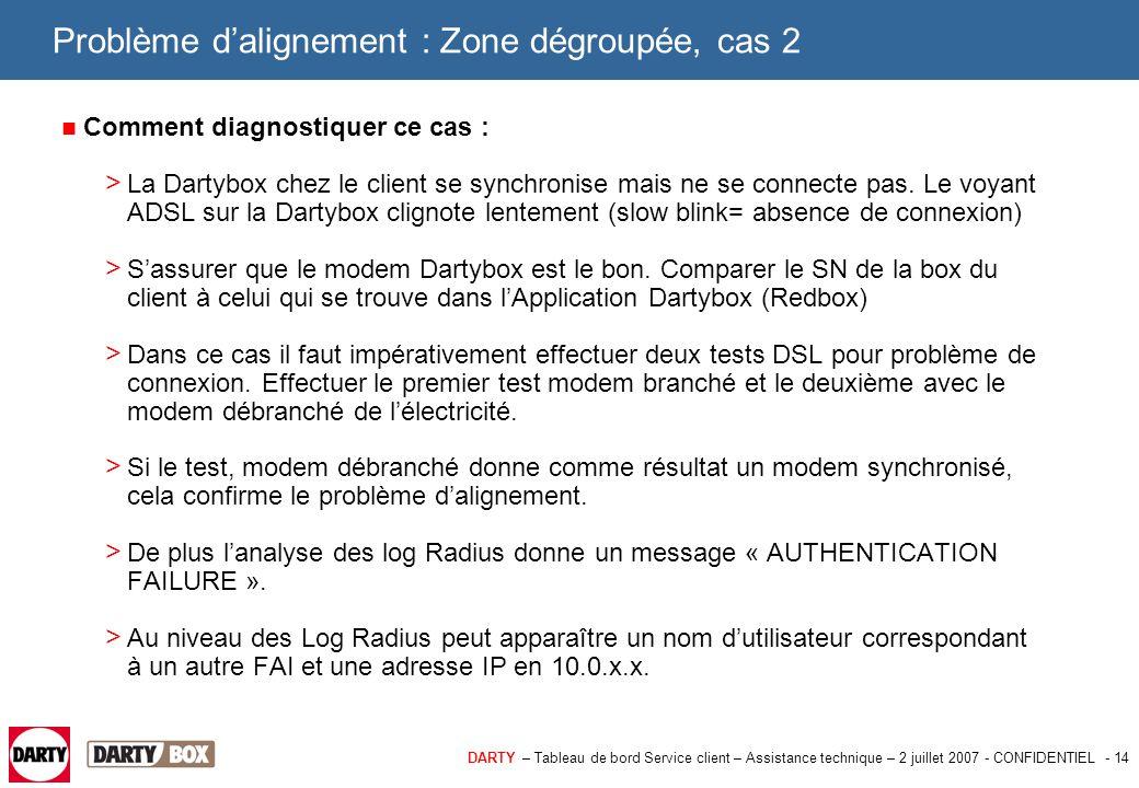 DARTY – Tableau de bord Service client – Assistance technique – 2 juillet 2007 - CONFIDENTIEL - 14 Problème d'alignement : Zone dégroupée, cas 2 Comme