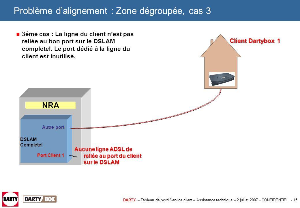 DARTY – Tableau de bord Service client – Assistance technique – 2 juillet 2007 - CONFIDENTIEL - 15 Problème d'alignement : Zone dégroupée, cas 3 3éme