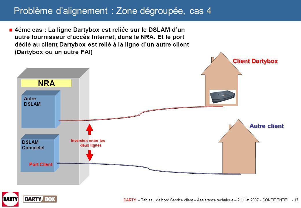 DARTY – Tableau de bord Service client – Assistance technique – 2 juillet 2007 - CONFIDENTIEL - 17 Problème d'alignement : Zone dégroupée, cas 4 4éme