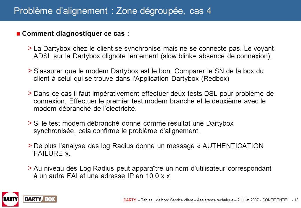 DARTY – Tableau de bord Service client – Assistance technique – 2 juillet 2007 - CONFIDENTIEL - 18 Problème d'alignement : Zone dégroupée, cas 4 Comme