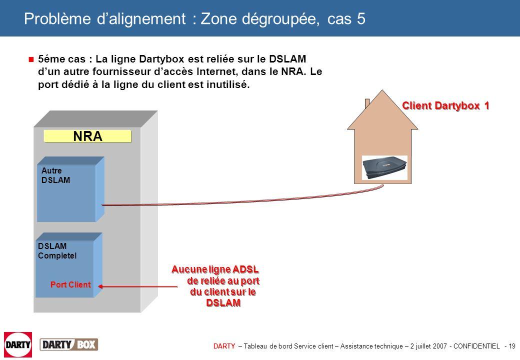 DARTY – Tableau de bord Service client – Assistance technique – 2 juillet 2007 - CONFIDENTIEL - 19 Problème d'alignement : Zone dégroupée, cas 5 5éme
