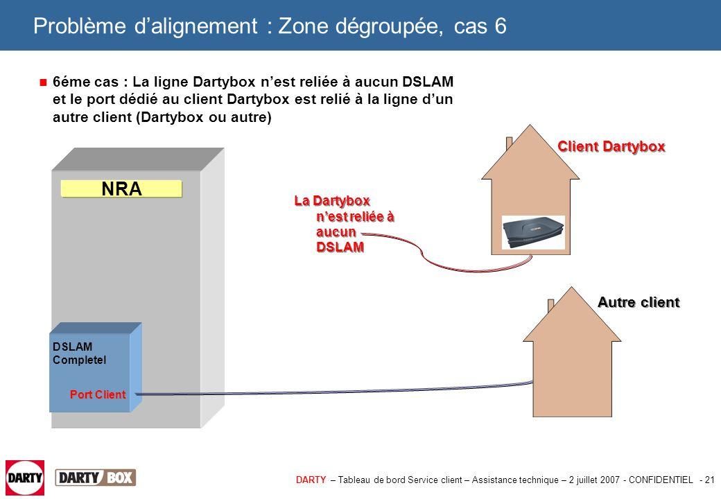 DARTY – Tableau de bord Service client – Assistance technique – 2 juillet 2007 - CONFIDENTIEL - 21 Problème d'alignement : Zone dégroupée, cas 6 6éme