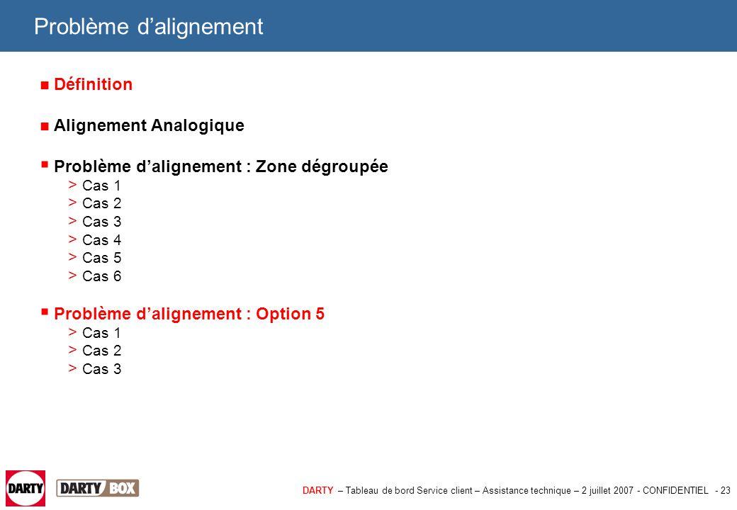 DARTY – Tableau de bord Service client – Assistance technique – 2 juillet 2007 - CONFIDENTIEL - 23 Problème d'alignement Définition Alignement Analogi