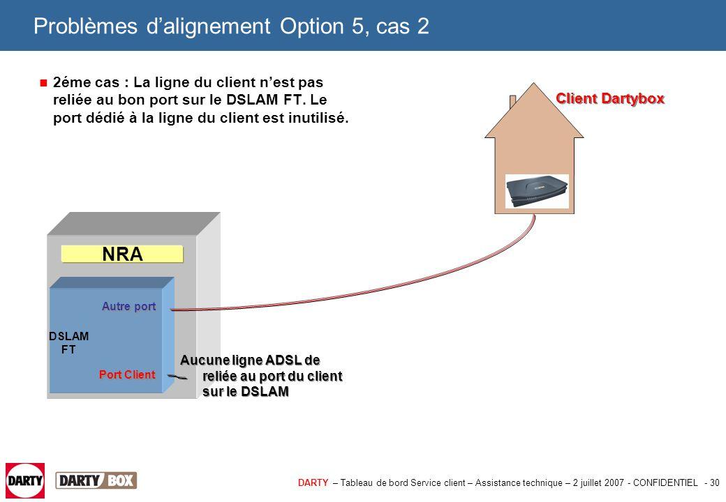 DARTY – Tableau de bord Service client – Assistance technique – 2 juillet 2007 - CONFIDENTIEL - 30 Problèmes d'alignement Option 5, cas 2 2éme cas : L