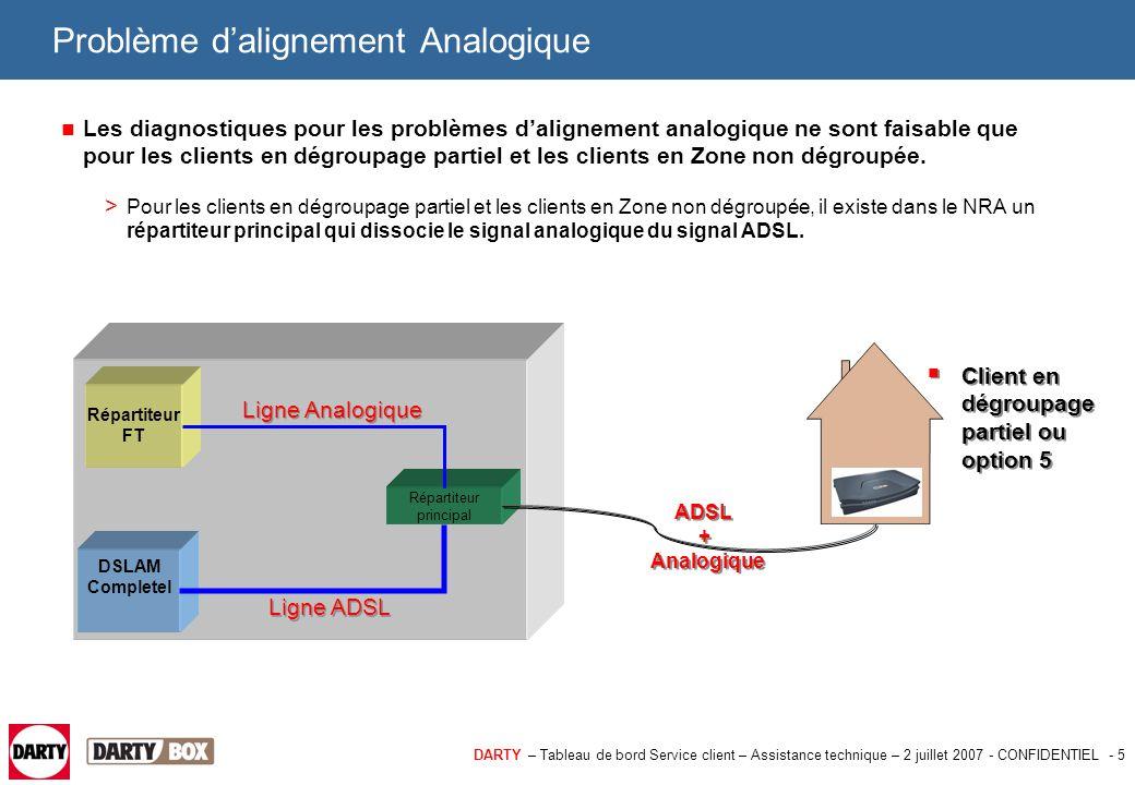 DARTY – Tableau de bord Service client – Assistance technique – 2 juillet 2007 - CONFIDENTIEL - 5 Problème d'alignement Analogique Les diagnostiques p