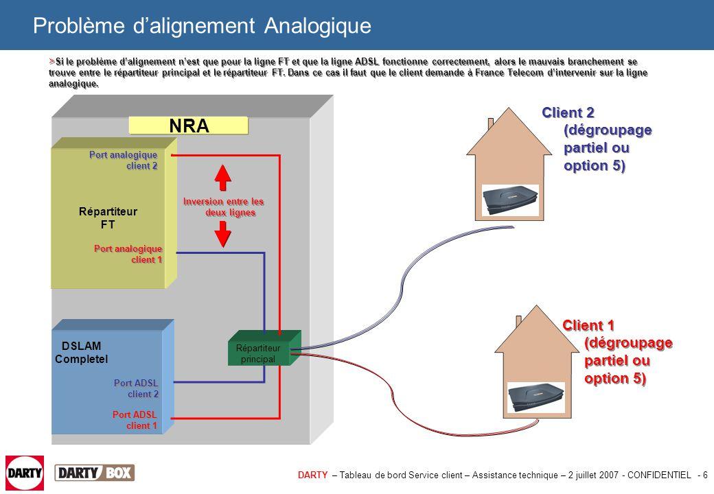 DARTY – Tableau de bord Service client – Assistance technique – 2 juillet 2007 - CONFIDENTIEL - 6 Problème d'alignement Analogique DSLAM Completel Rép