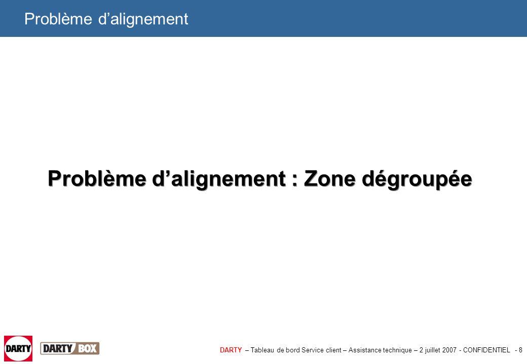 DARTY – Tableau de bord Service client – Assistance technique – 2 juillet 2007 - CONFIDENTIEL - 8 Problème d'alignement Problème d'alignement : Zone d