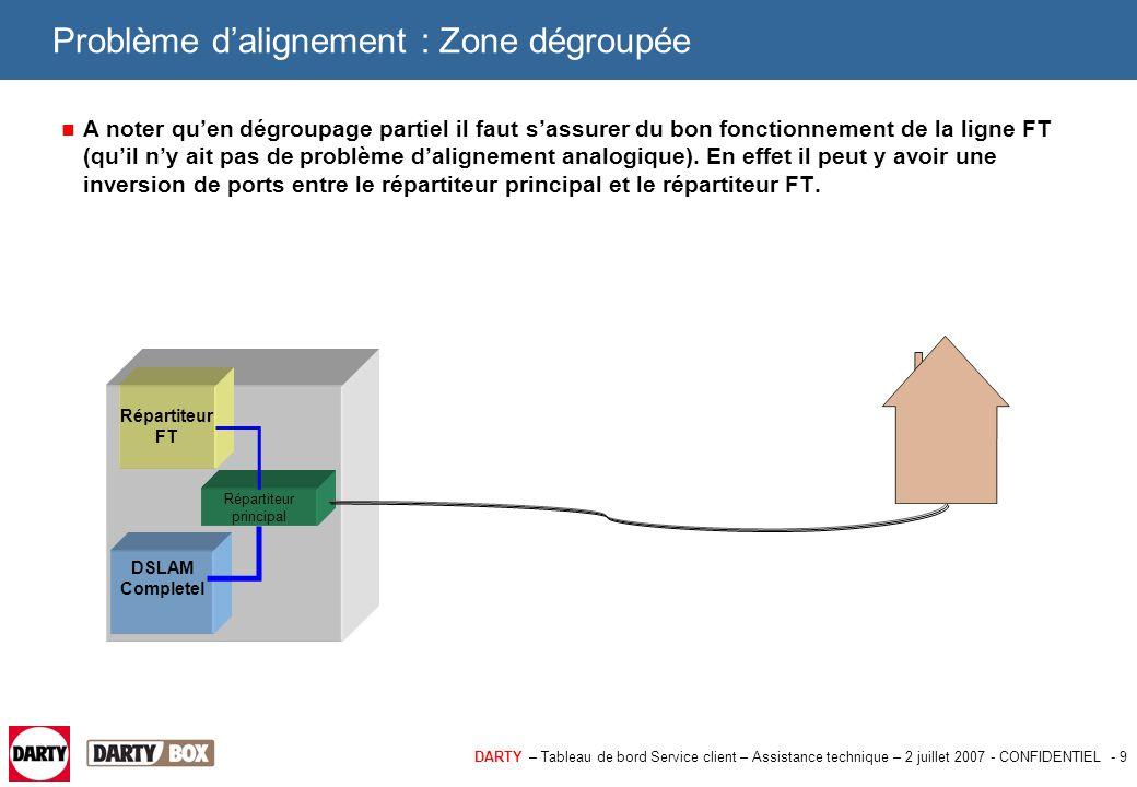 DARTY – Tableau de bord Service client – Assistance technique – 2 juillet 2007 - CONFIDENTIEL - 9 Problème d'alignement : Zone dégroupée A noter qu'en