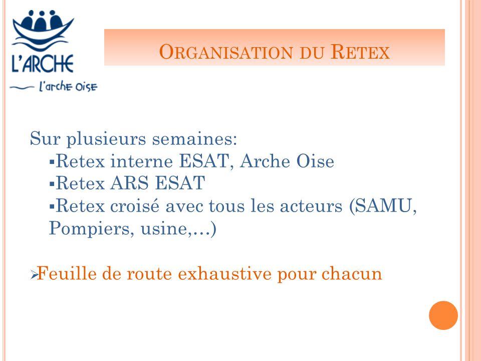 O RGANISATION DU R ETEX Sur plusieurs semaines:  Retex interne ESAT, Arche Oise  Retex ARS ESAT  Retex croisé avec tous les acteurs (SAMU, Pompiers, usine,…)  Feuille de route exhaustive pour chacun