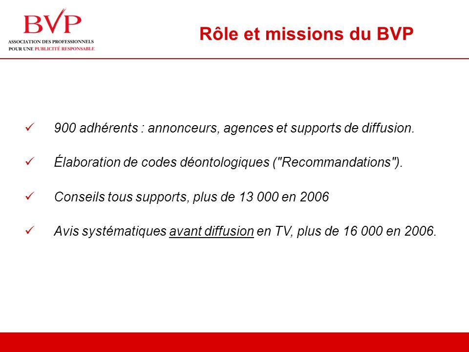 Rôle et missions du BVP 900 adhérents : annonceurs, agences et supports de diffusion.