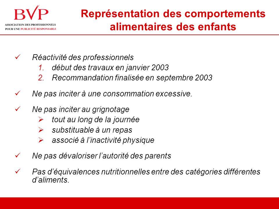 Représentation des comportements alimentaires des enfants Réactivité des professionnels 1.début des travaux en janvier 2003 2.Recommandation finalisée en septembre 2003 Ne pas inciter à une consommation excessive.