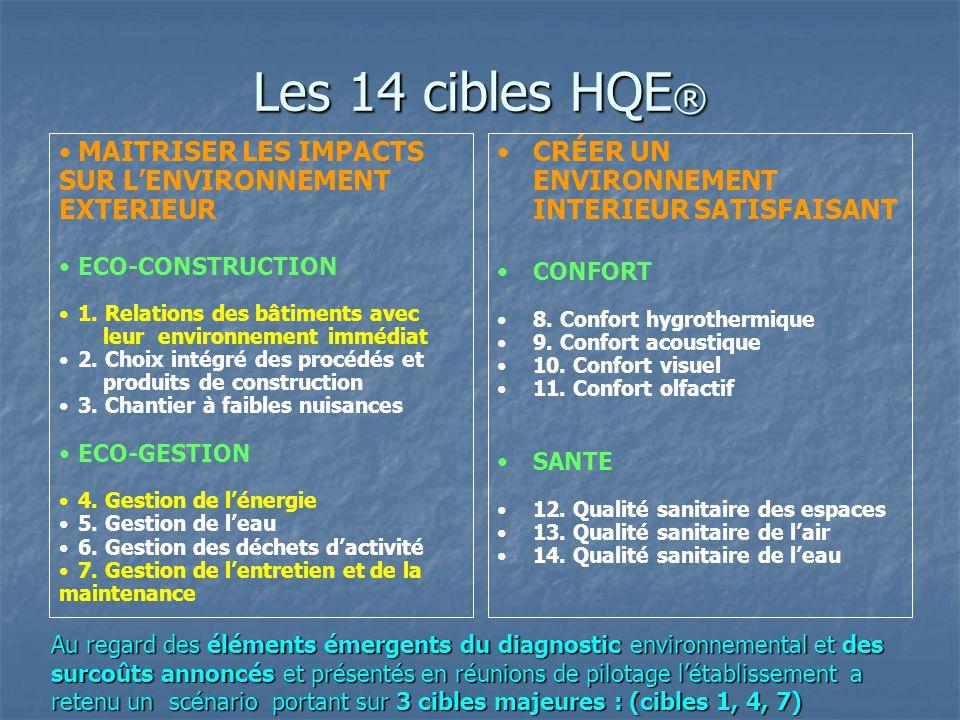 Les 14 cibles HQE ® MAITRISER LES IMPACTS SUR L'ENVIRONNEMENT EXTERIEUR ECO-CONSTRUCTION 1. Relations des bâtiments avec leur environnement immédiat 2