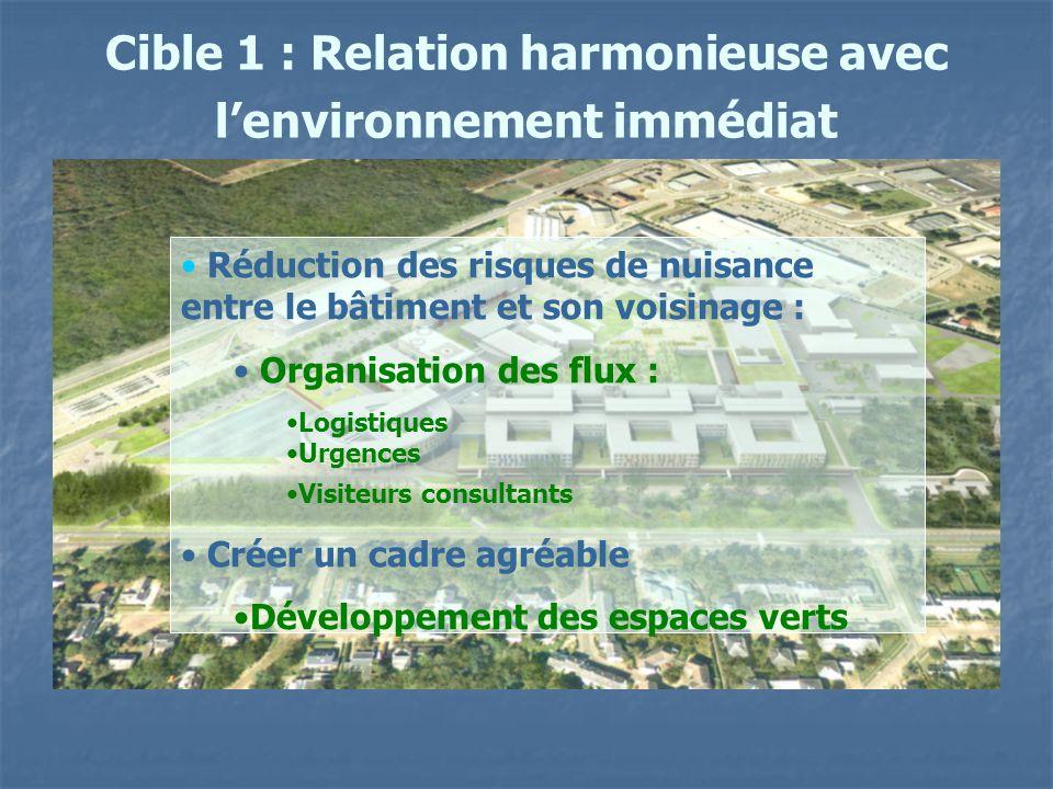 Cible 1 : Relation harmonieuse avec l'environnement immédiat Réduction des risques de nuisance entre le bâtiment et son voisinage : Organisation des f
