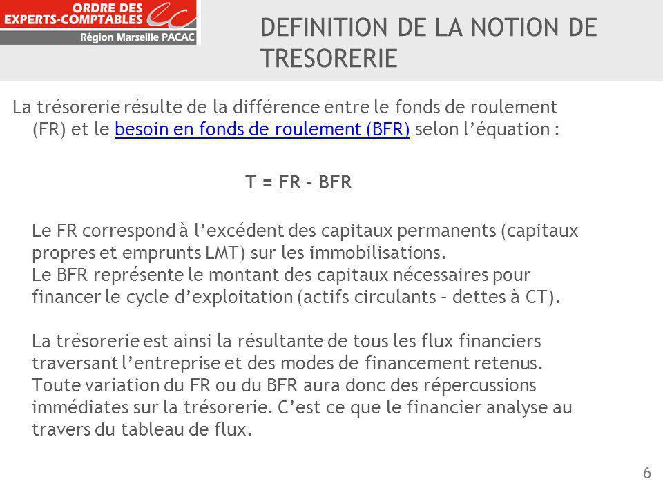 6 DEFINITION DE LA NOTION DE TRESORERIE La trésorerie résulte de la différence entre le fonds de roulement (FR) et le besoin en fonds de roulement (BF