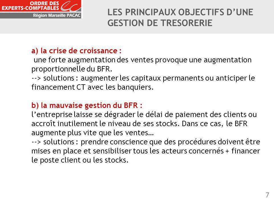 8 c) un mauvais choix de financement : le FR devient insuffisant car l'entreprise autofinance trop d'investissements par rapport à sa rentabilité… --> solutions : recourir à une augmentation de capital ou à un emprunt à LMT.