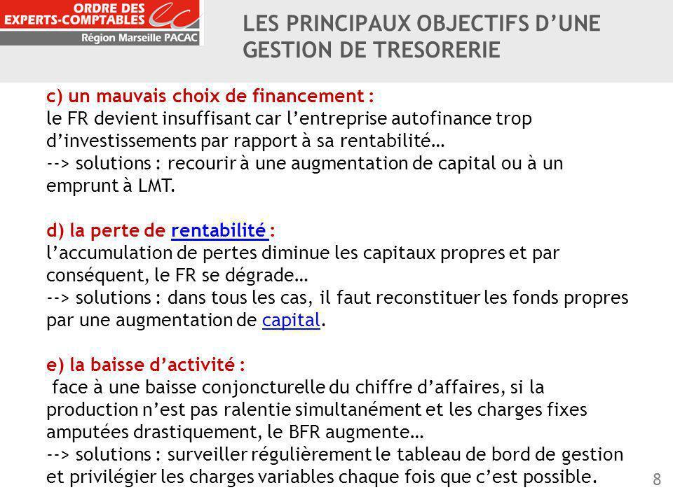 8 c) un mauvais choix de financement : le FR devient insuffisant car l'entreprise autofinance trop d'investissements par rapport à sa rentabilité… -->
