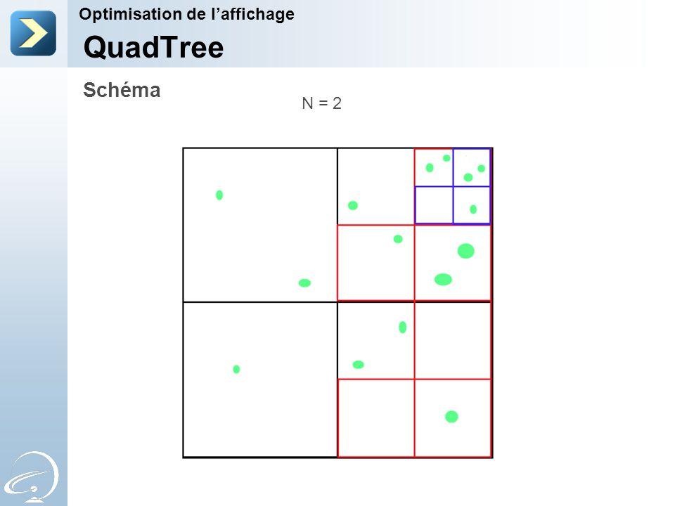 Schéma Optimisation de l'affichage QuadTree N = 2