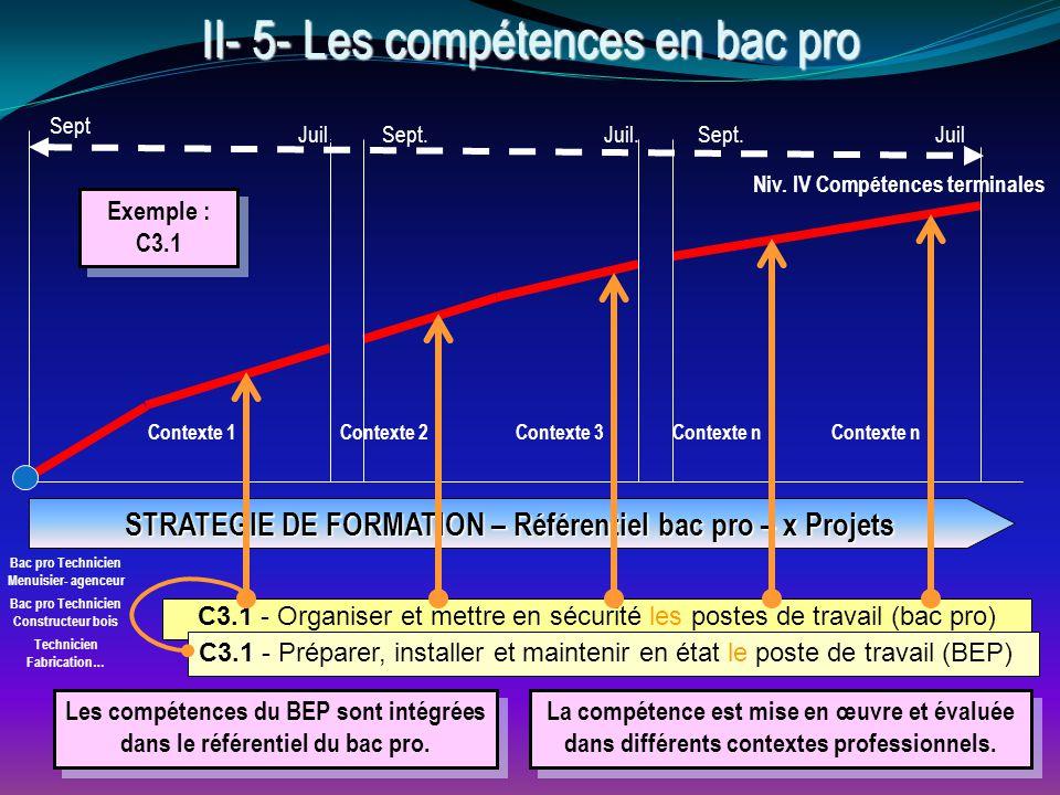 C3.1 - Organiser et mettre en sécurité les postes de travail (bac pro) II- 5- Les compétences en bac pro Niv.