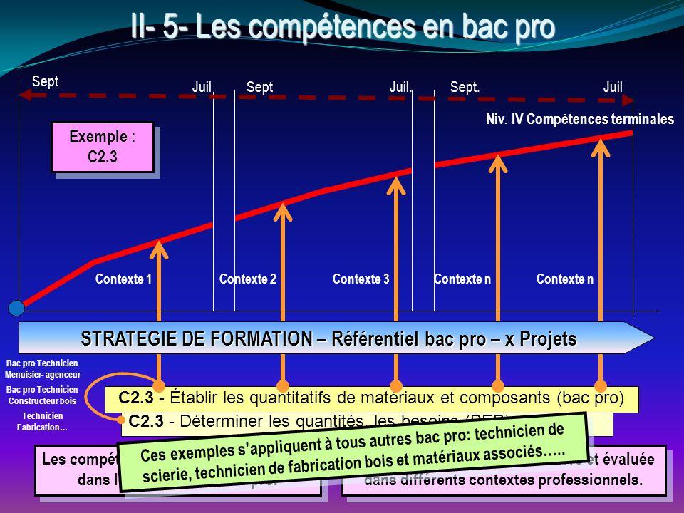 C2.3 - Déterminer les quantités, les besoins (BEP) C2.3 - Établir les quantitatifs de matériaux et composants (bac pro) Niv.