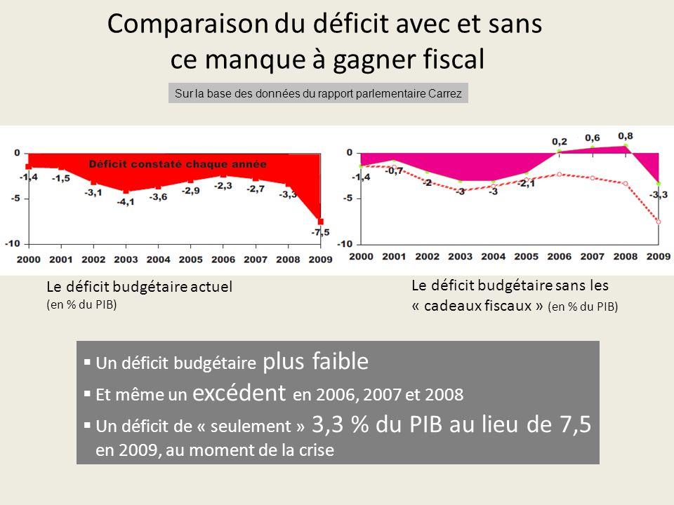 Comparaison du déficit avec et sans ce manque à gagner fiscal Le déficit budgétaire actuel (en % du PIB) Le déficit budgétaire sans les « cadeaux fiscaux » (en % du PIB)  Un déficit budgétaire plus faible  Et même un excédent en 2006, 2007 et 2008  Un déficit de « seulement » 3,3 % du PIB au lieu de 7,5 en 2009, au moment de la crise Sur la base des données du rapport parlementaire Carrez