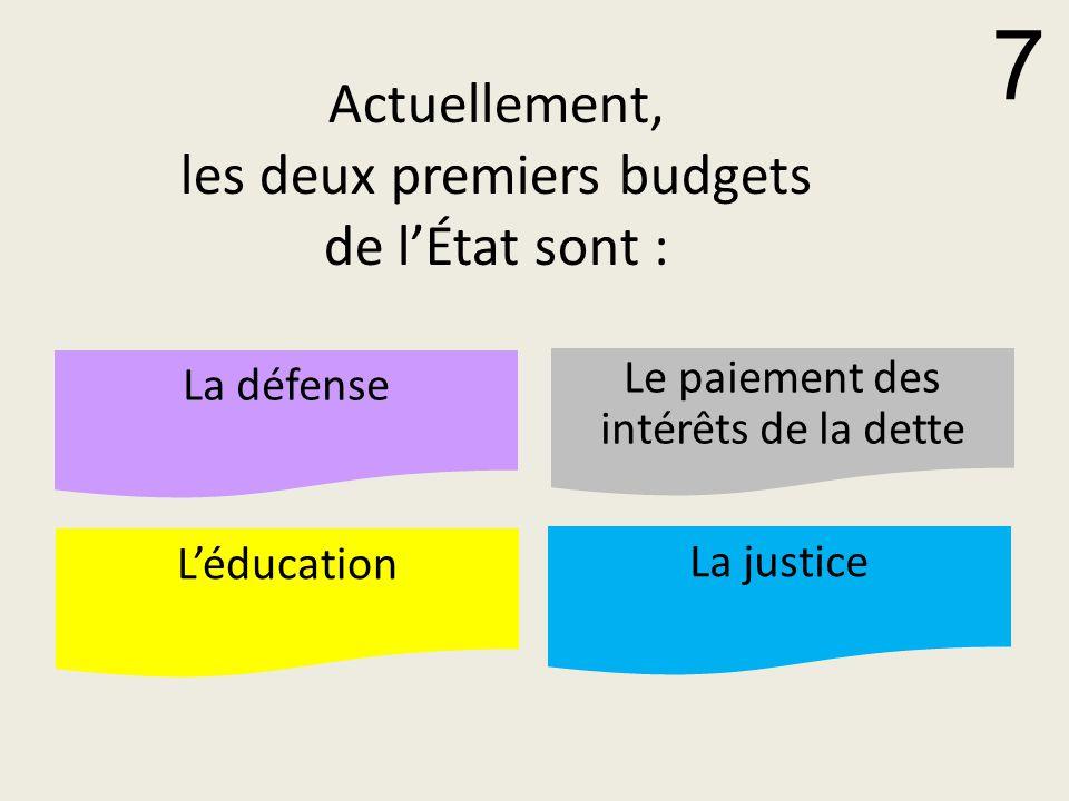 Actuellement, les deux premiers budgets de l'État sont : La défense Le paiement des intérêts de la dette L'éducation La justice 7