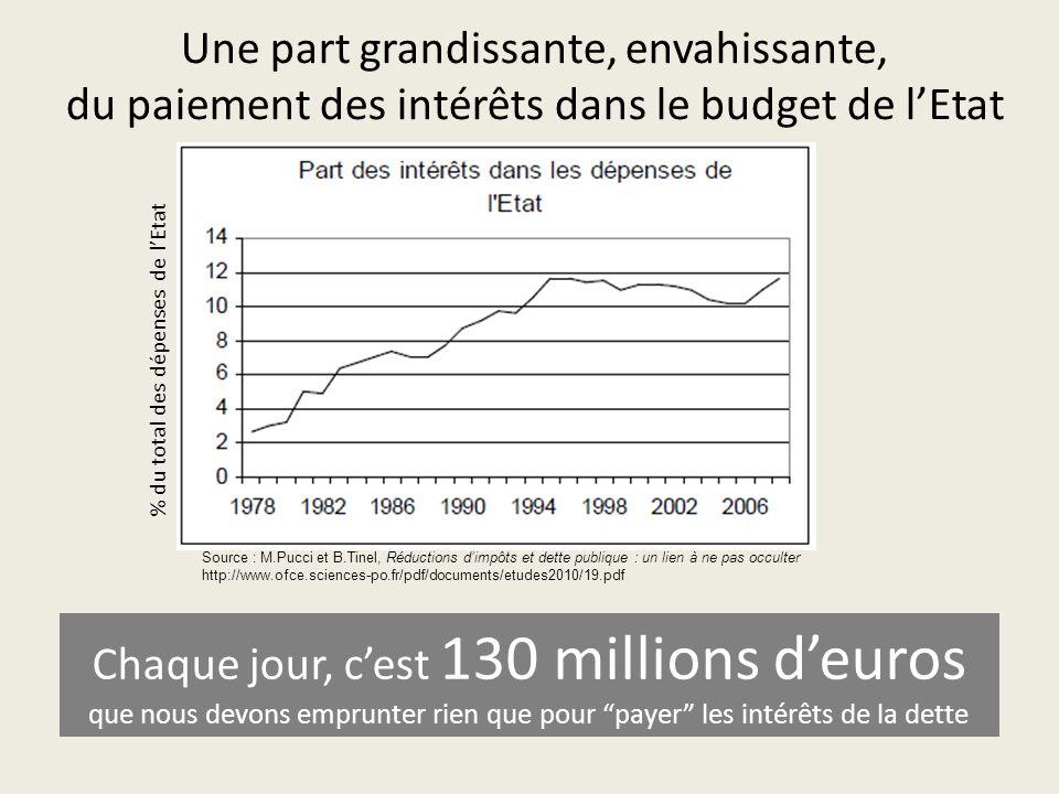 Une part grandissante, envahissante, du paiement des intérêts dans le budget de l'Etat Source : M.Pucci et B.Tinel, Réductions d'impôts et dette publique : un lien à ne pas occulter http://www.ofce.sciences-po.fr/pdf/documents/etudes2010/19.pdf Chaque jour, c'est 130 millions d'euros que nous devons emprunter rien que pour payer les intérêts de la dette % du total des dépenses de l'Etat
