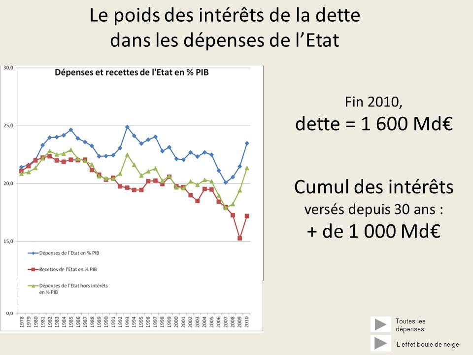 Le poids des intérêts de la dette dans les dépenses de l'Etat Fin 2010, dette = 1 600 Md€ Cumul des intérêts versés depuis 30 ans : + de 1 000 Md€ Toutes les dépenses L'effet boule de neige