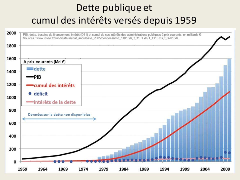 Dette publique et cumul des intérêts versés depuis 1959 A prix courants (Md €) Données sur la dette non disponibles