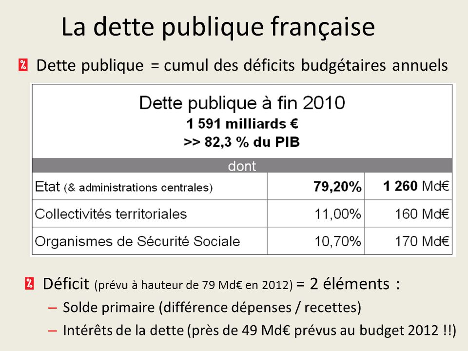 La dette publique française Dette publique = cumul des déficits budgétaires annuels Déficit (prévu à hauteur de 79 Md€ en 2012) = 2 éléments : – Solde primaire (différence dépenses / recettes) – Intérêts de la dette (près de 49 Md€ prévus au budget 2012 !!)