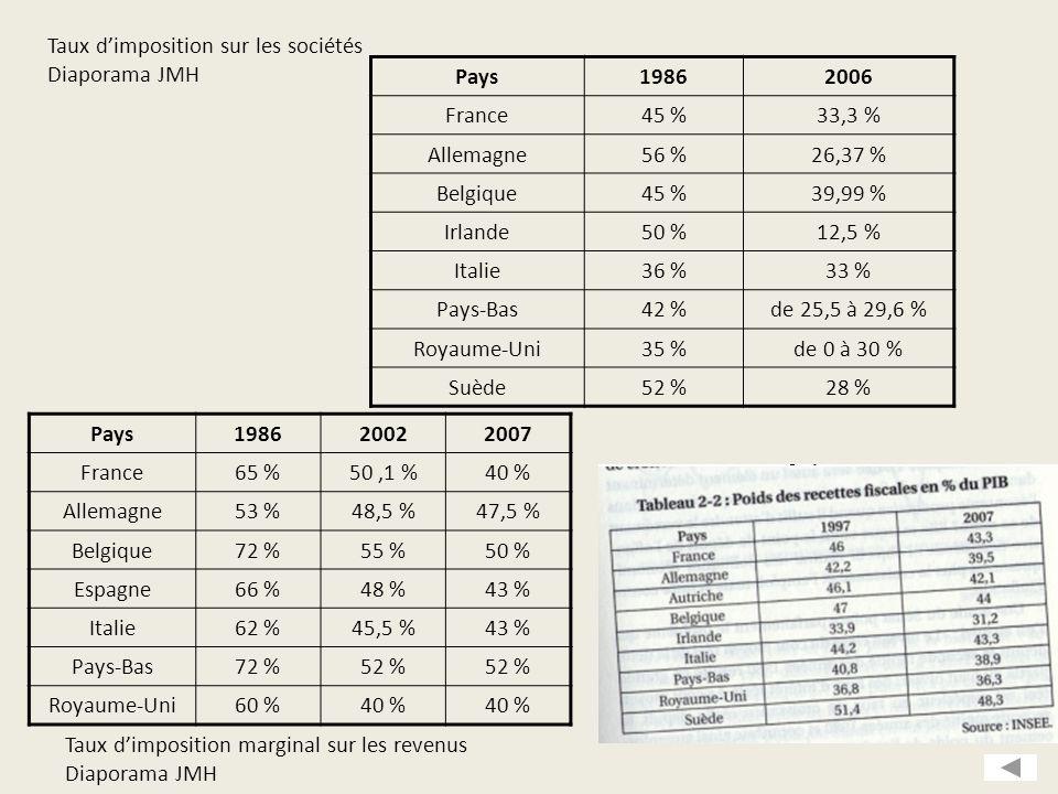 Pays198620022007 France65 %50,1 %40 % Allemagne53 %48,5 %47,5 % Belgique72 %55 %50 % Espagne66 %48 %43 % Italie62 %45,5 %43 % Pays-Bas72 %52 % Royaume-Uni60 %40 % Taux d'imposition marginal sur les revenus Diaporama JMH Pays19862006 France45 %33,3 % Allemagne56 %26,37 % Belgique45 %39,99 % Irlande50 %12,5 % Italie36 %33 % Pays-Bas42 %de 25,5 à 29,6 % Royaume-Uni35 %de 0 à 30 % Suède52 %28 % Taux d'imposition sur les sociétés Diaporama JMH