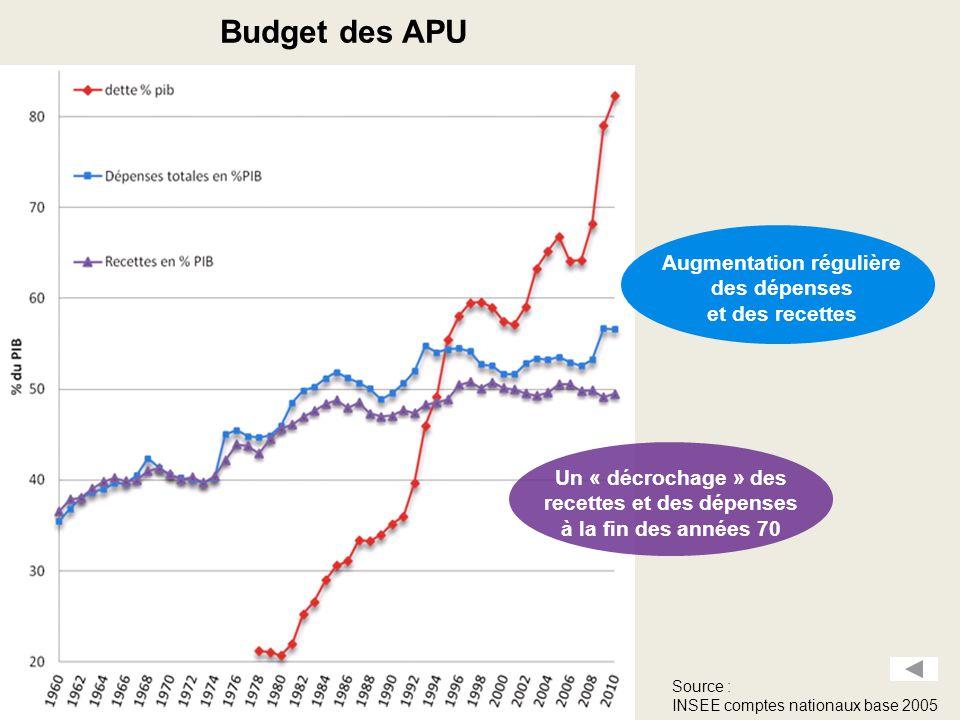 Augmentation régulière des dépenses et des recettes Un « décrochage » des recettes et des dépenses à la fin des années 70 Budget des APU Source : INSEE comptes nationaux base 2005