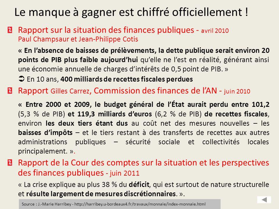 Rapport sur la situation des finances publiques - avril 2010 Paul Champsaur et Jean-Philippe Cotis « En l'absence de baisses de prélèvements, la dette publique serait environ 20 points de PIB plus faible aujourd'hui qu'elle ne l'est en réalité, générant ainsi une économie annuelle de charges d'intérêts de 0,5 point de PIB.